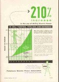 Petroleum Electric Power Assoc 1959 Vintage Ad Oil Increase Utility