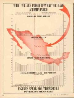 Petroleos Mexicanos 1953 Vintage Ad Oil Wells Pemex Proud Accomplished